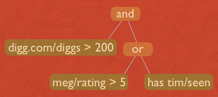A Fluidinfo query parse tree fragment