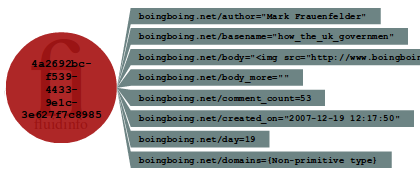 Tags on an object representing a boingboing.net post.